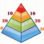 Il metodo piramidale